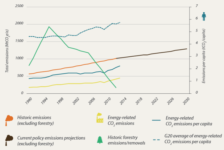 Brazil's emissions trajectory (credit: Climate Transparency)