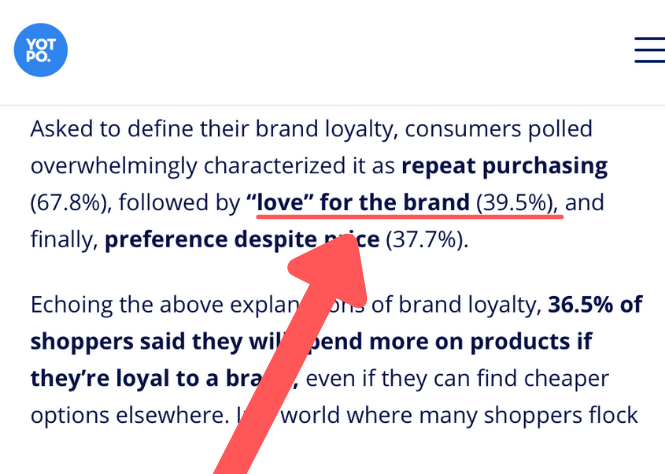 39% of loyal customers will spend more on a product, even if there are other less-expensive options available