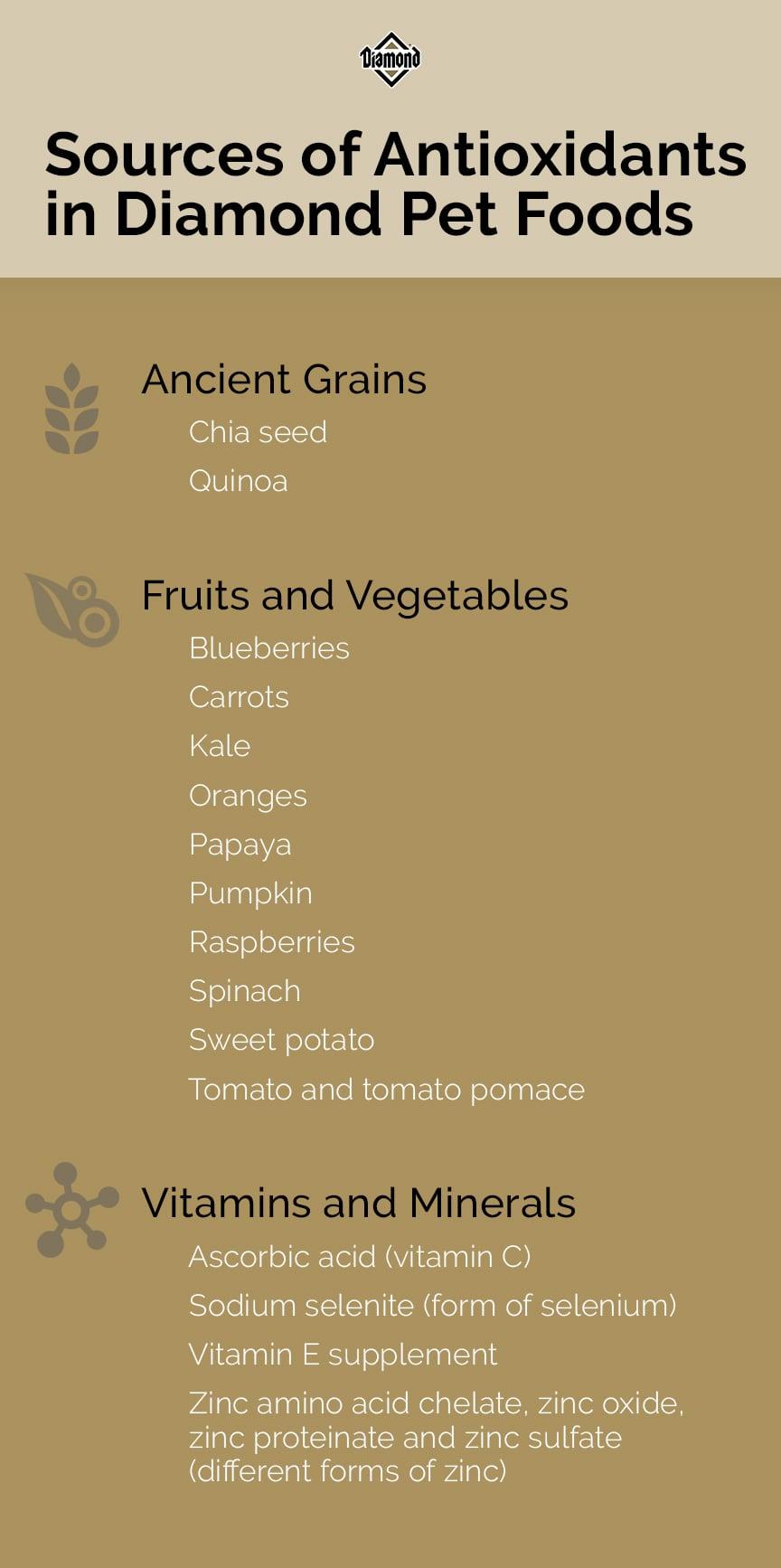 Sources of Antioxidants chart