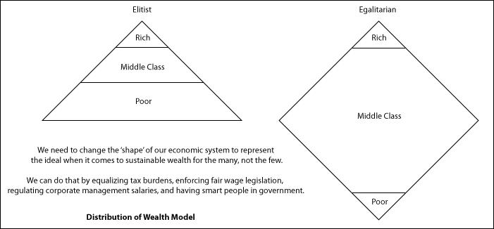 ideal weath model
