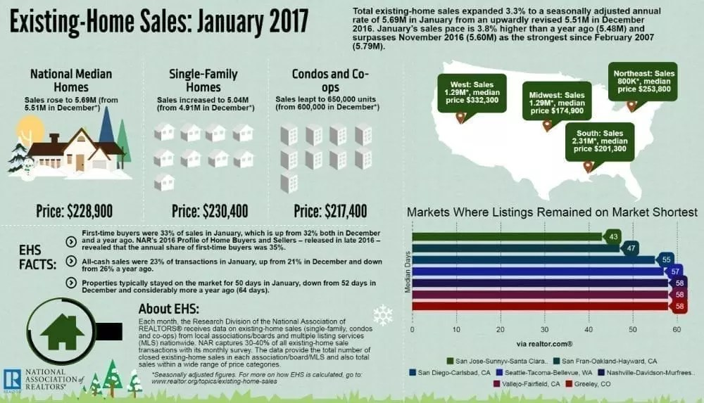 infographic on existing home sales for January 2017