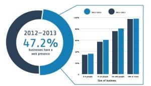 Source: Australian Bureau of Statistics