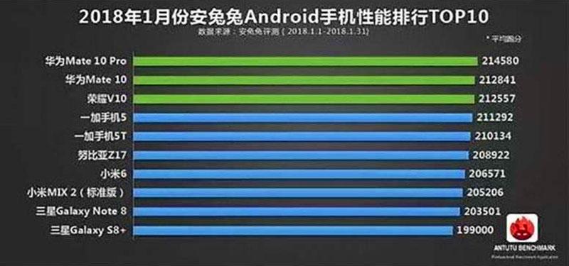 Smartphone Tercepat Versi AnTuTu