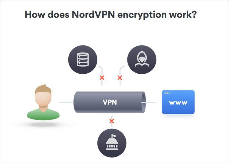 3 Teknologi Enkripsi terbaik NordVPN