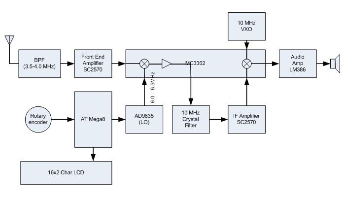 Rf Oscillator Circuit Diagram