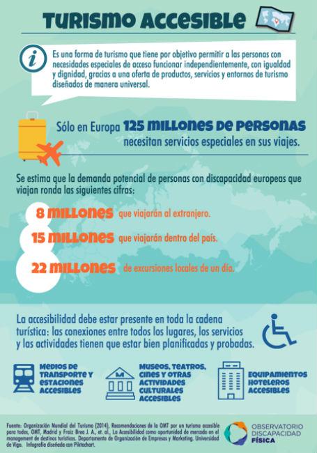 infografia turisme accessible Europa