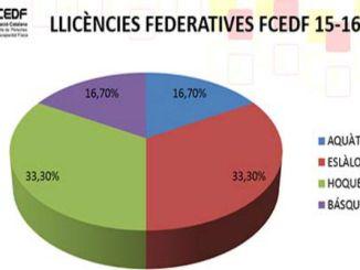llicències federatives FCEDF