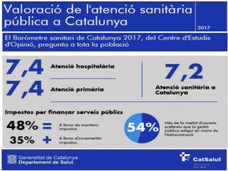 valoració atenció sanitària pública Catalunya