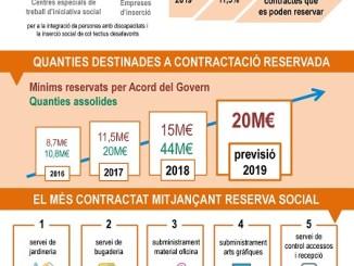 infografia reserva govern contractació pública centres especials treball