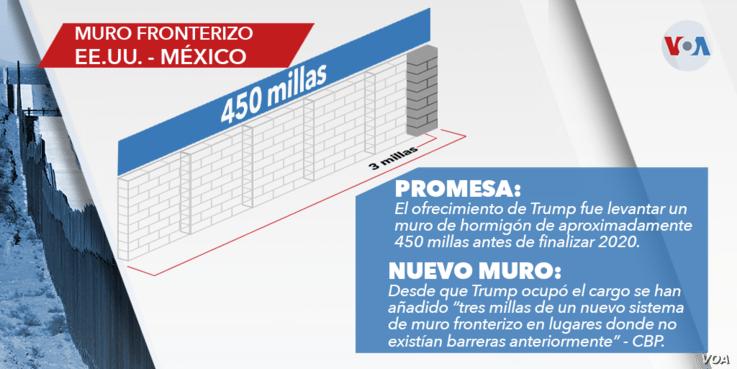 ¿Cuántas millas se han construido del muro fronterizo prometido por el presidente Trump? 1
