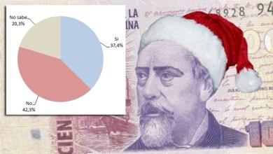 Photo of Economía: Solo un tercio de las pymes pagará el bono de fin de año