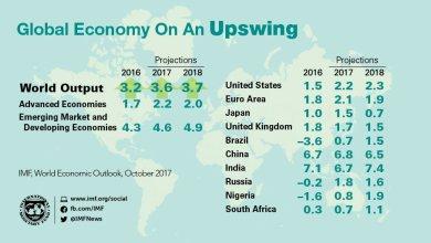 Photo of La Argentina cierra el año con un crecimiento del 2,5%, según datos del FMI