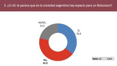 Photo of No hay espacio para un Bolsonaro en Argentina
