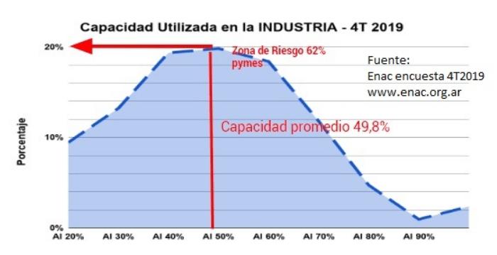 6 de cada 10 pymes se encuentra al 50% o menos de su capacidad industrial instalada