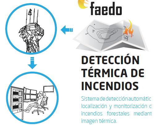 deteccion-termica-de-incendios