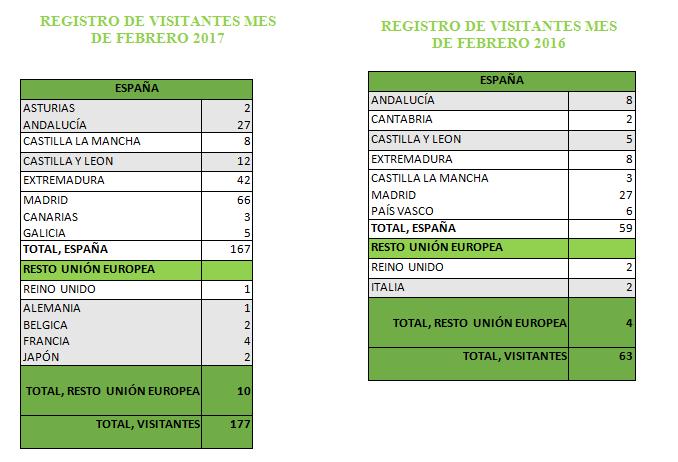 Visitas del mes de febrero a la Oficina de Turismo de Jaraíz de la Vera