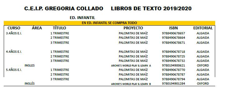 Listado de libros de texto, para el curso 2.019/2.020 C.E.I.P Gregoria Collado
