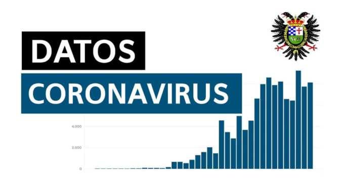Últimos datos del Coronavirus en Jarandilla de la Vera