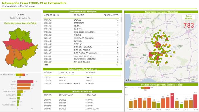 783 casos positivos en Extremadura - 30122020