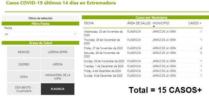 El SES notifica CUATRO CASOS+ más en Jaraíz en los últimos cinco días