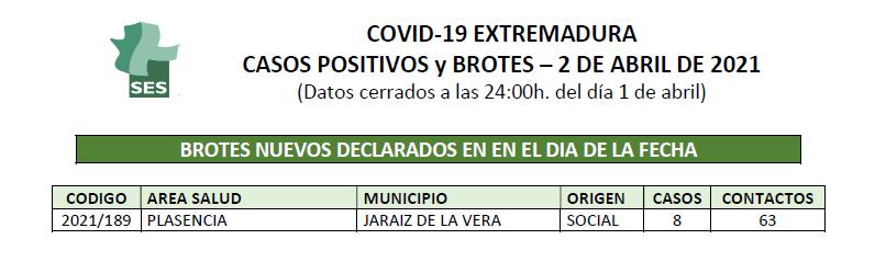 Brote en Jaraíz de la Vera - Covid19
