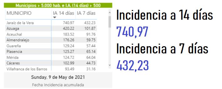 Incidencia acumulada en Jaraiz de la Vera a 14 y 7 dias