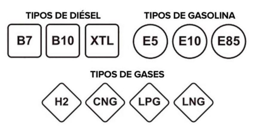 identificación, combustibles, estaciones de servicio,