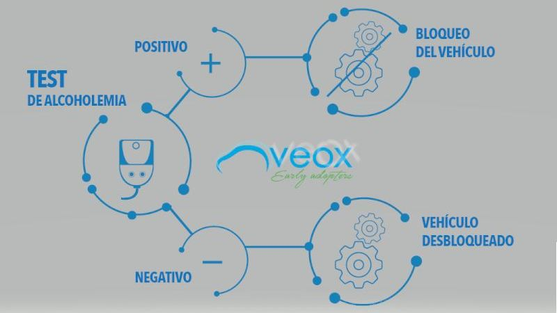VEOX, lanza, alcoholímetro, VEOLOCK, mejorar, seguridad, conducción,