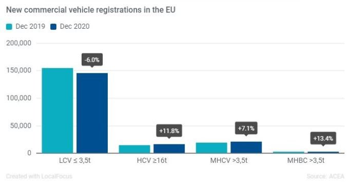 Las matriculaciones de vehículos comerciales en la UE cayeron un 18,9% en 2020