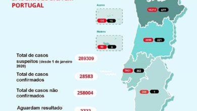 Photo of Concelho do Seixal registou maior aumento de casos de Covid-19 no distrito de Setúbal
