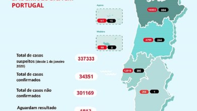 Photo of Concelho do Seixal passou a liderar lista de casos de covid-19 no distrito de Setúbal