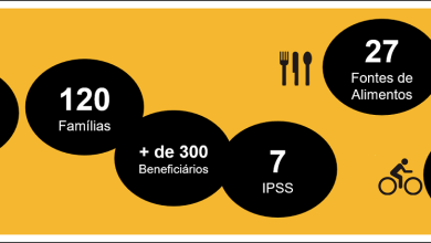Photo of Re-food Barreiro disponibilizou mais de 17.000 refeições nos últimos 5 meses