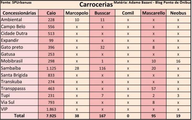 frota carrocerias