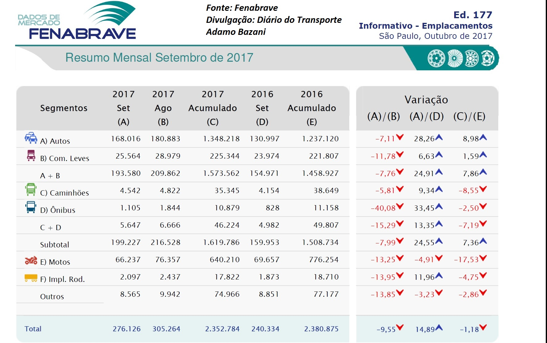 Vendas de veículos sobem 7,3% até setembro
