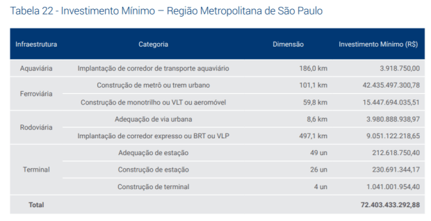 PLANO_CNT_investimento_minimo_GdeSP