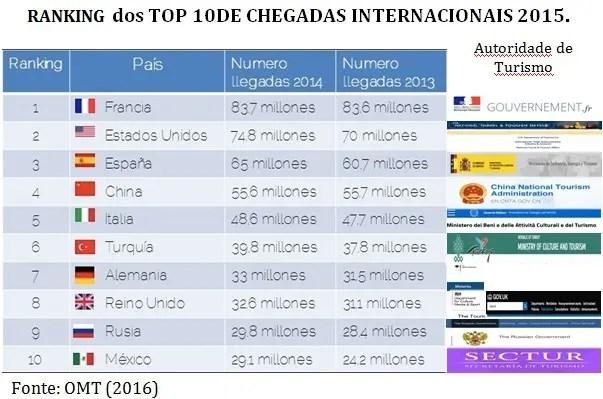 Top_10_Turismo_06_16