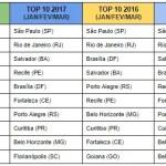 Pesquisa: São Paulo lidera a lista de destinos procurados para o verão