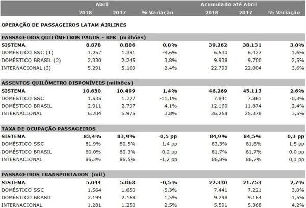 A planilha reflete os resultados do Grupo no mês de abril deste ano