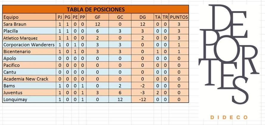 FutbolFemenino_tabla1
