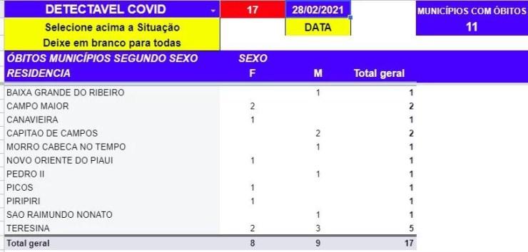 Morro Cabeça no Tempo registra primeira morte por Covid-19