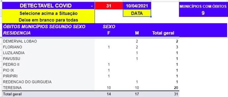 Boletim da Sesapi confirma mais 31 mortes por Covid-19 em 24h