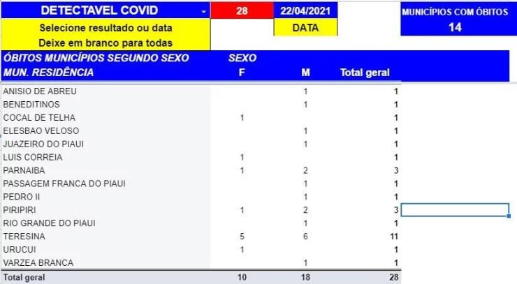 Piauí chega 4886 mortes por Covid-19