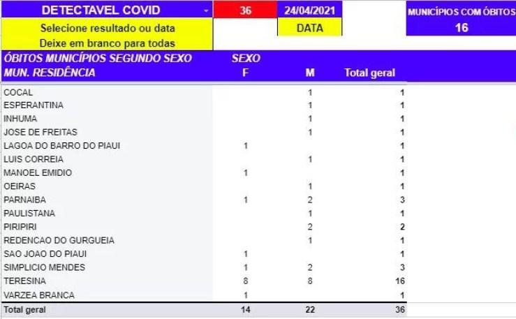 Covid-19: Sesapi confirma 802 casos positivos e 36 mortes em 24h