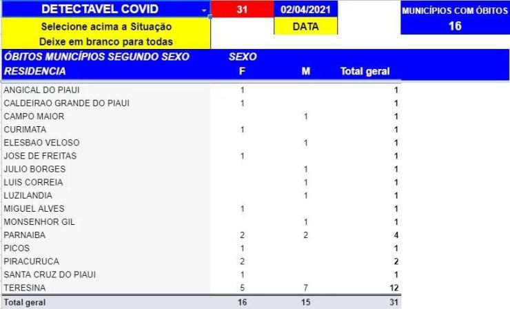 Covid-19: Piauí atinge 31 mortes e 1.137 casos nas últimas 24 horas