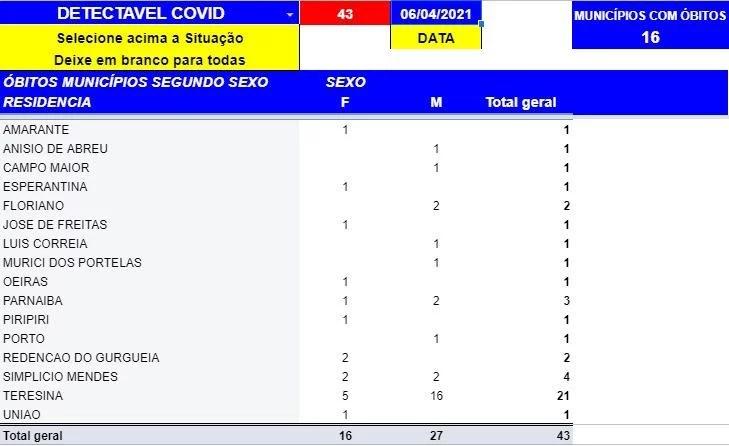 Covid: Piauí registra 43 mortes e 1313 casos positivos em 24h