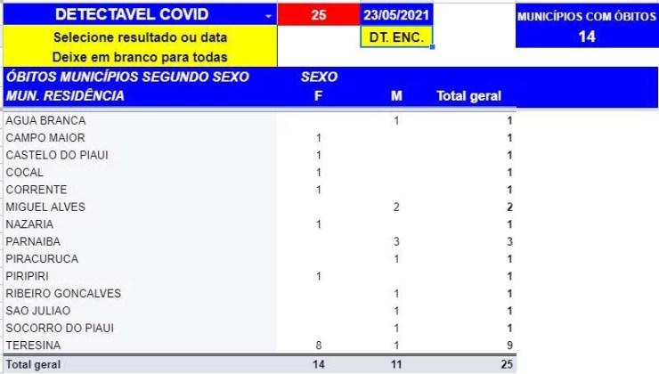 Covid-19: Piauí registra 25 mortes neste domingo