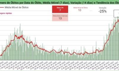 Sesapi registra queda de mortes por Covid-19 em 24h