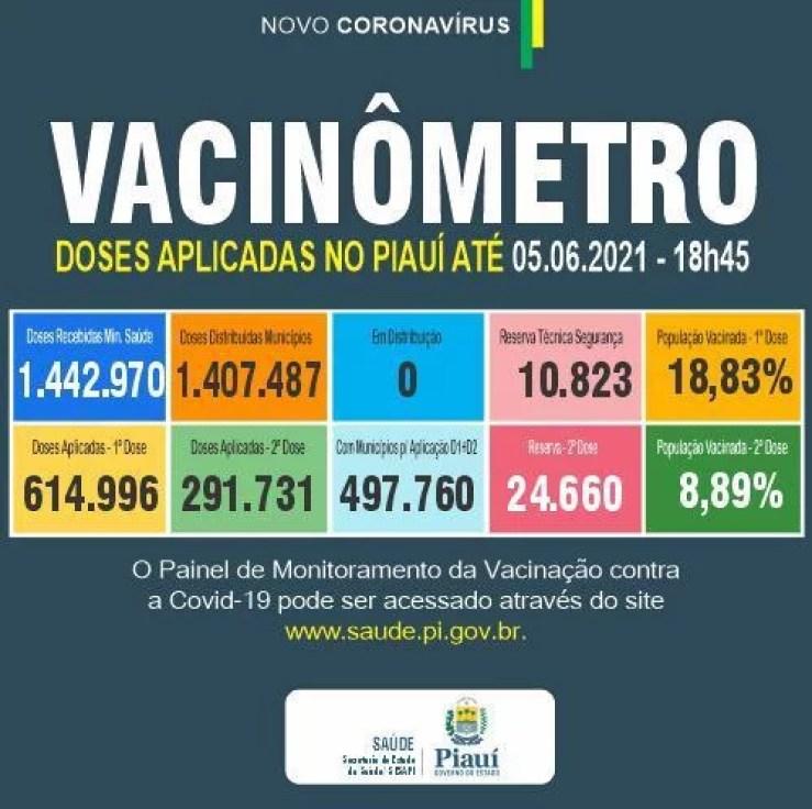 Boletim da Sesapi aponta 12 mortes por Covid-19 em 24h