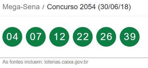 Resultado da Mega-Sena: concurso 2054 deste sábado (30/06) oferece R$4,5 milhões neste sábado 30