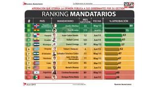 ranking presidente